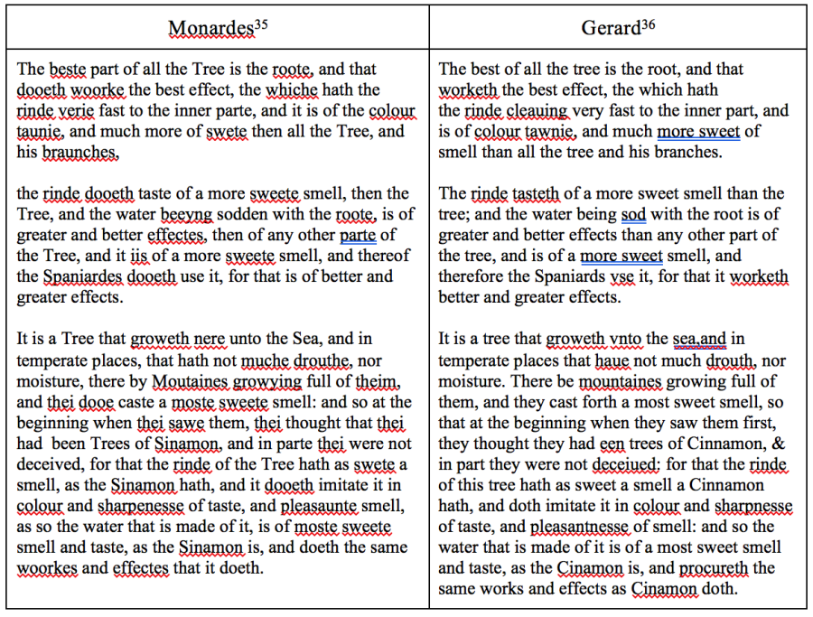 Comparission between Monardes and Gerard